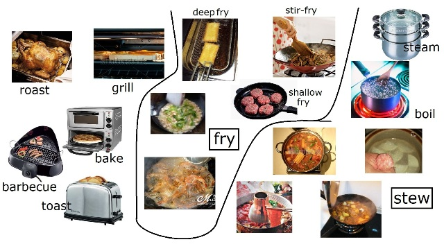 latest cooking methods