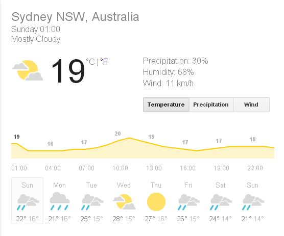 Sydney Weather for next hours