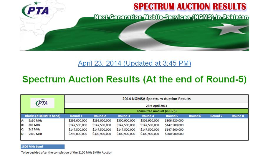 Spectrum Auction Results (At the end of Round-5)