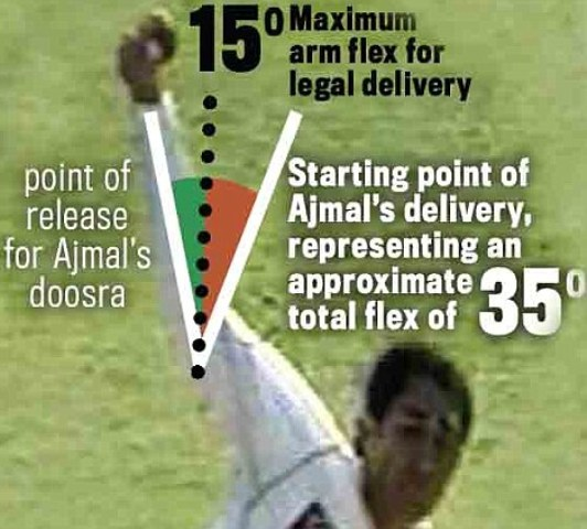 Saeed Ajmal ready to test his bowling action to ICC