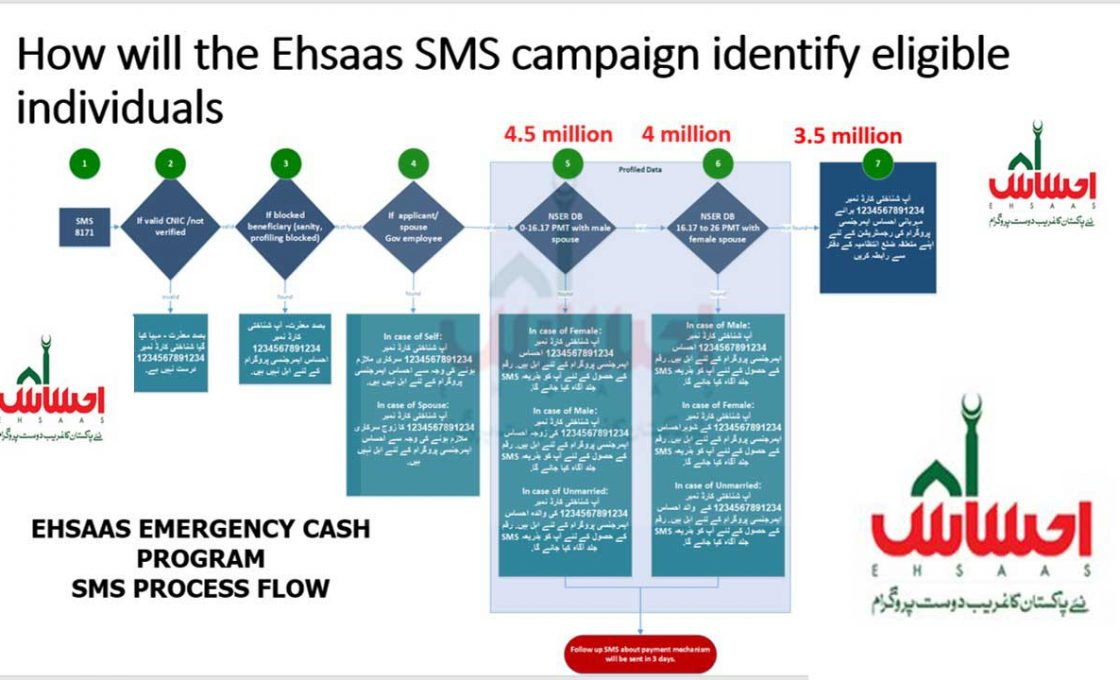 Ehsaas Emergency Cash Program Full detail with steps